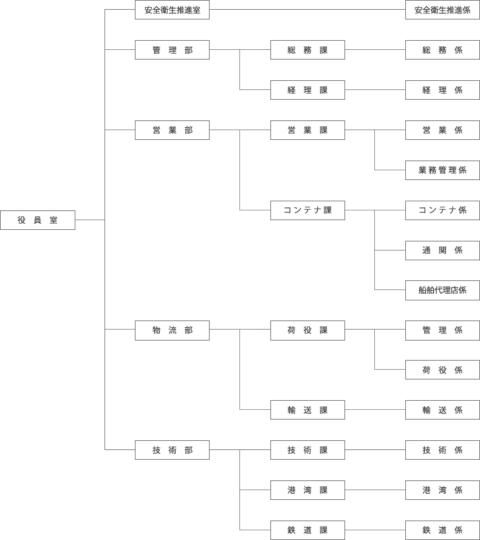 三池港物流株式会社 組織図